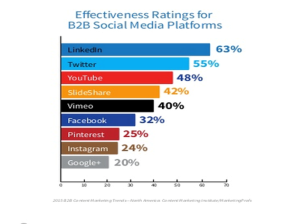linkedin effectivness